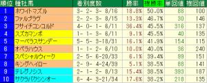 京成杯AH2