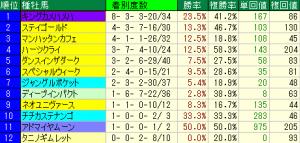 神戸新聞杯1
