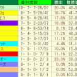 新潟記念2014│血統データ検証!コースの特注種牡馬とは?