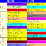 札幌2歳S2014│血統検証!歴代好走馬に共通した血とは?