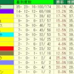 ローズステークス2014│血統データ予想!コース特注種牡馬とは?