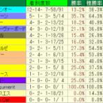 セントウルステークス2014│血統データ検証!コースの特注種牡馬とは?