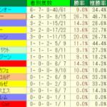 スプリンターズステークス2014予想│血統検証!中山→新潟開催で恩恵を受ける種牡馬とは?