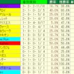 シリウスステークス2014予想│血統検証!阪神ダート2000mで注意すべき血とは?