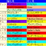 京都大賞典2014予想│血統データ!歴代好走馬に共通する特注血統とは?