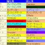 富士ステークス2014予想│血統データ!激走馬に共通する血とは?