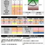 『実践的血統学』京都でディープインパクト産駒を買い続けると負けるって知ってましたか?