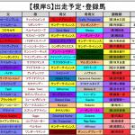 【根岸ステークス2016】出走予定・登録馬の所見と予想オッズ