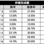 【京都記念2016】枠順抽選の結果は?過去のデータから導く穴馬候補