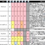 【阪神牝馬ステークス2016回顧】結果から導く2017年への教訓と次走の激走馬とは?