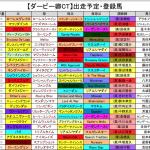 【ダービー卿チャレンジトロフィー2016】予想考察!JRA出走予定登録馬と好走血統