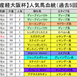 【産経大阪杯2016】予想考察!JRA出走予定登録馬と好走血統
