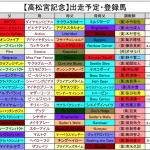 【高松宮記念2016】予想考察!JRA出走予定登録馬と好走血統